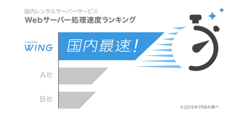 ConohaWINGは表示速度国内最速